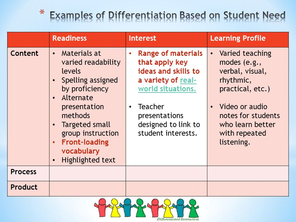 DIFFERENTIATED INSTRUCTION - What is Differentiated ...