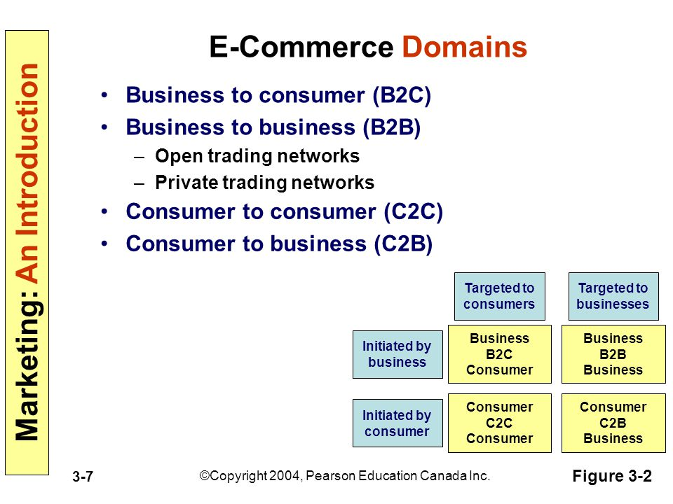 E-Commerce Domains Business to consumer (B2C)