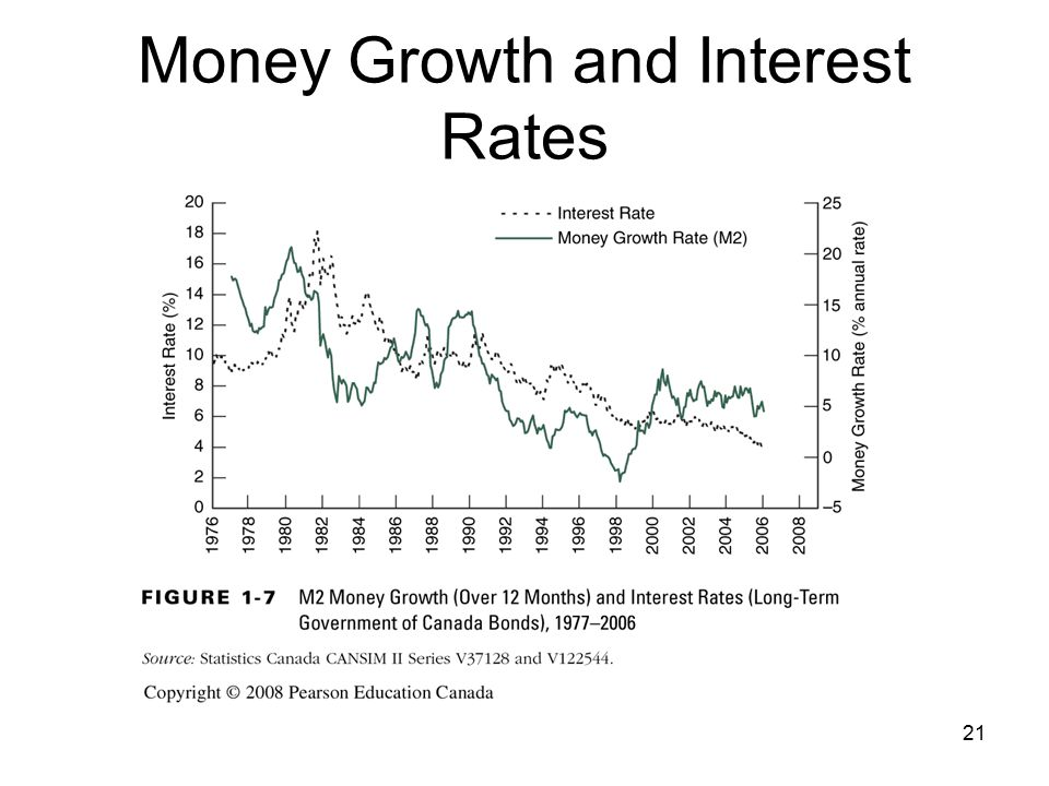Money Growth and Interest Rates