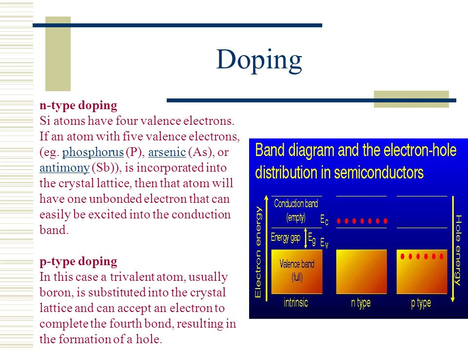 Doping n-type doping.