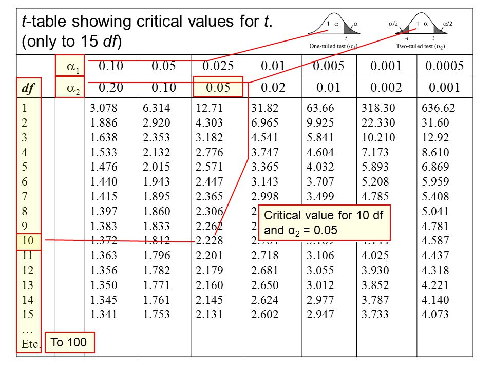 Inferential statistics ppt download for T table critical value