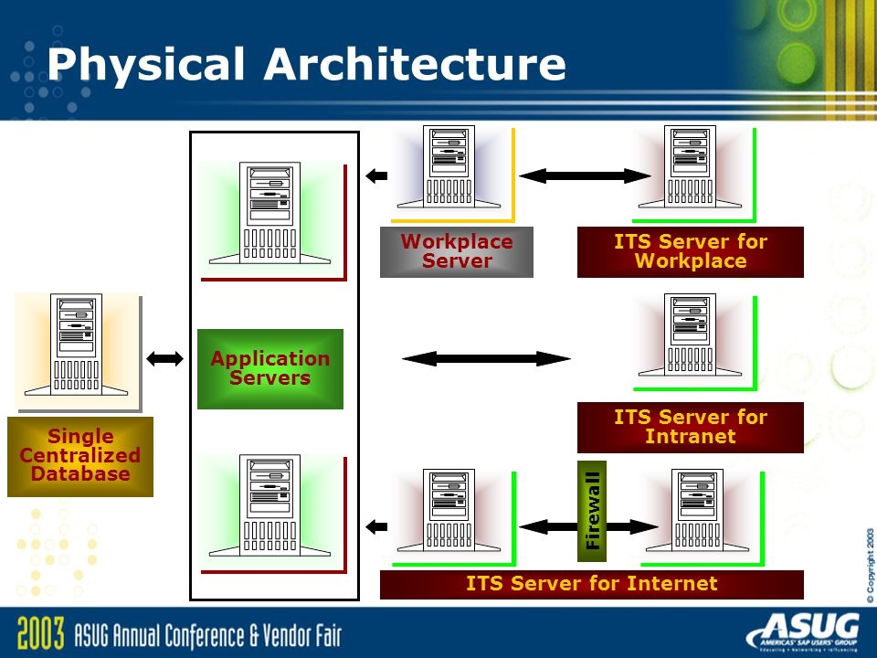 centralized database architecture Advantages of a centralized database include better security, support, storage capacity, historical information records and data integrity as well as easier administration and updates centralized database architecture distributed versus centralized database advantages.