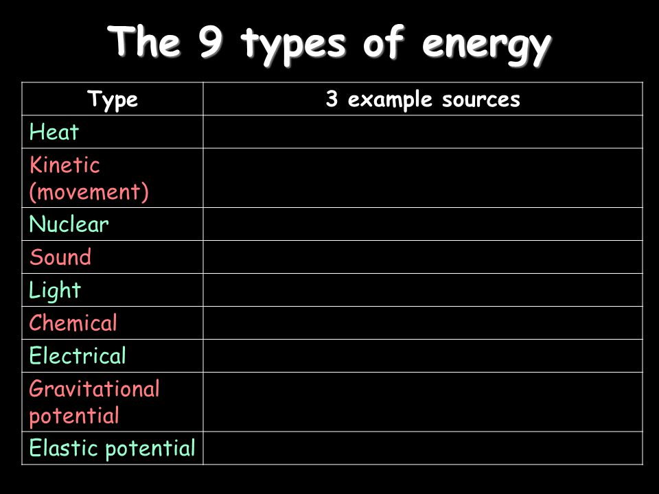 The 9 types of energy Type 3 example sources Heat Kinetic (movement)