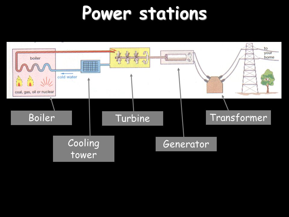 Power stations Generator Turbine Cooling tower Transformer Boiler