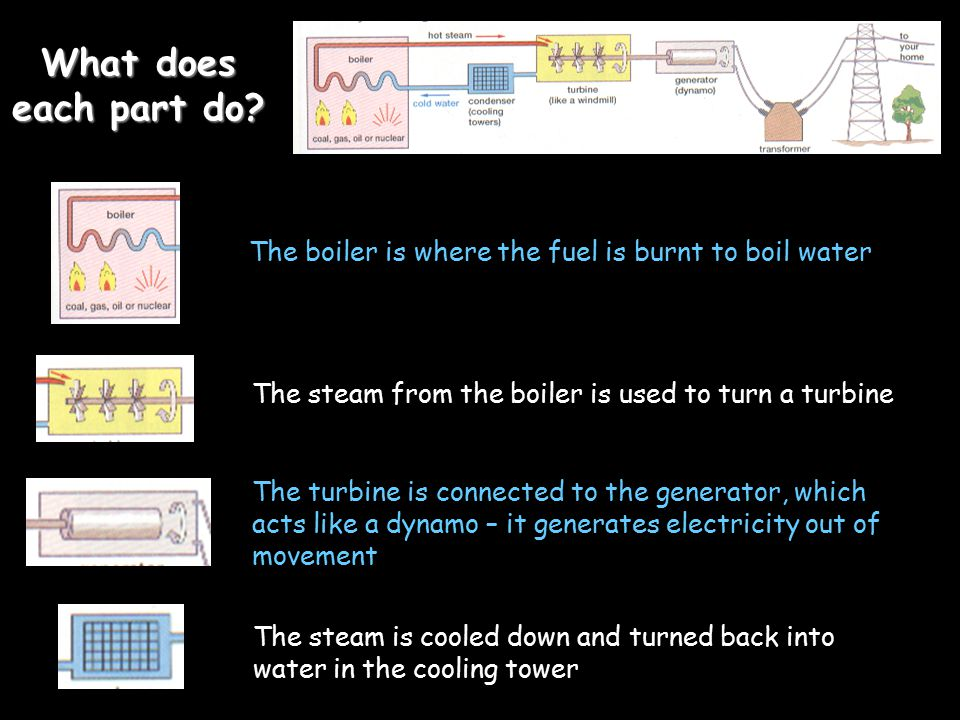 What does each part do The boiler is where the fuel is burnt to boil water. The steam from the boiler is used to turn a turbine.