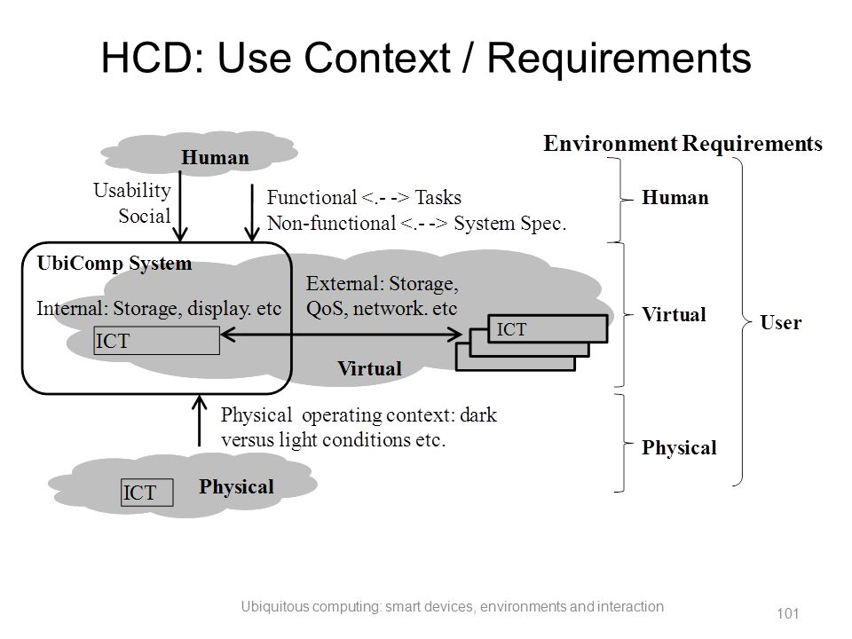 HCD: Use Context / Requirements