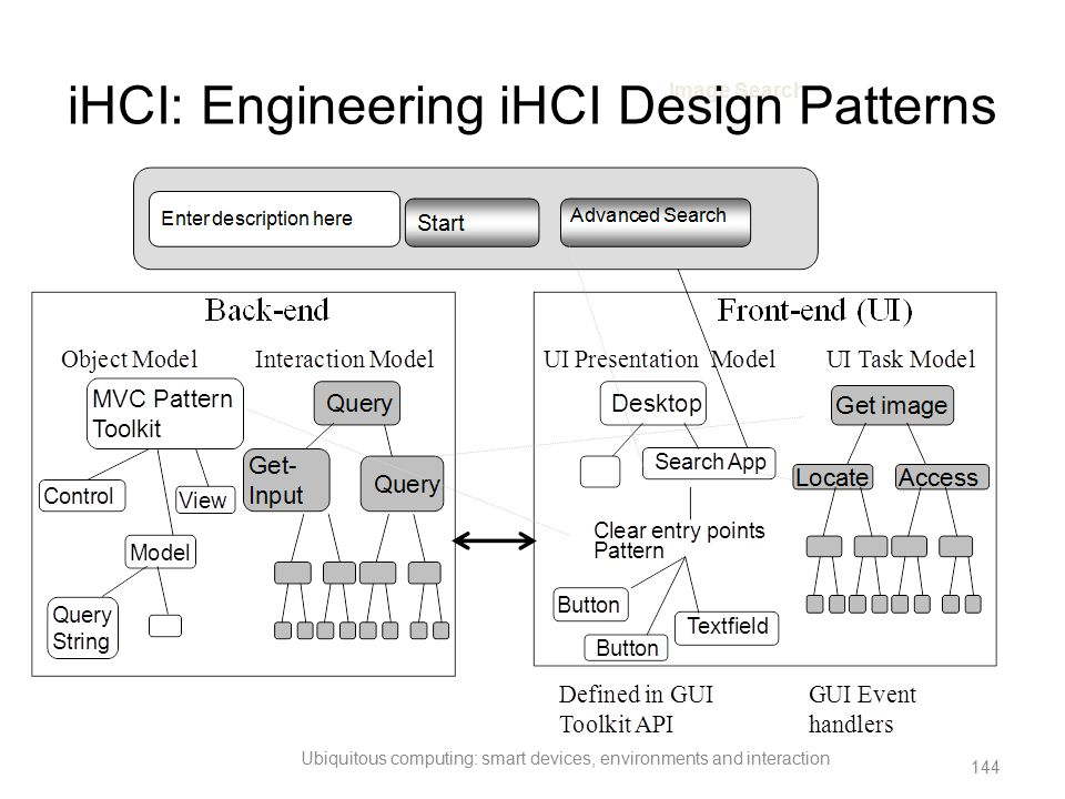 iHCI: Engineering iHCI Design Patterns