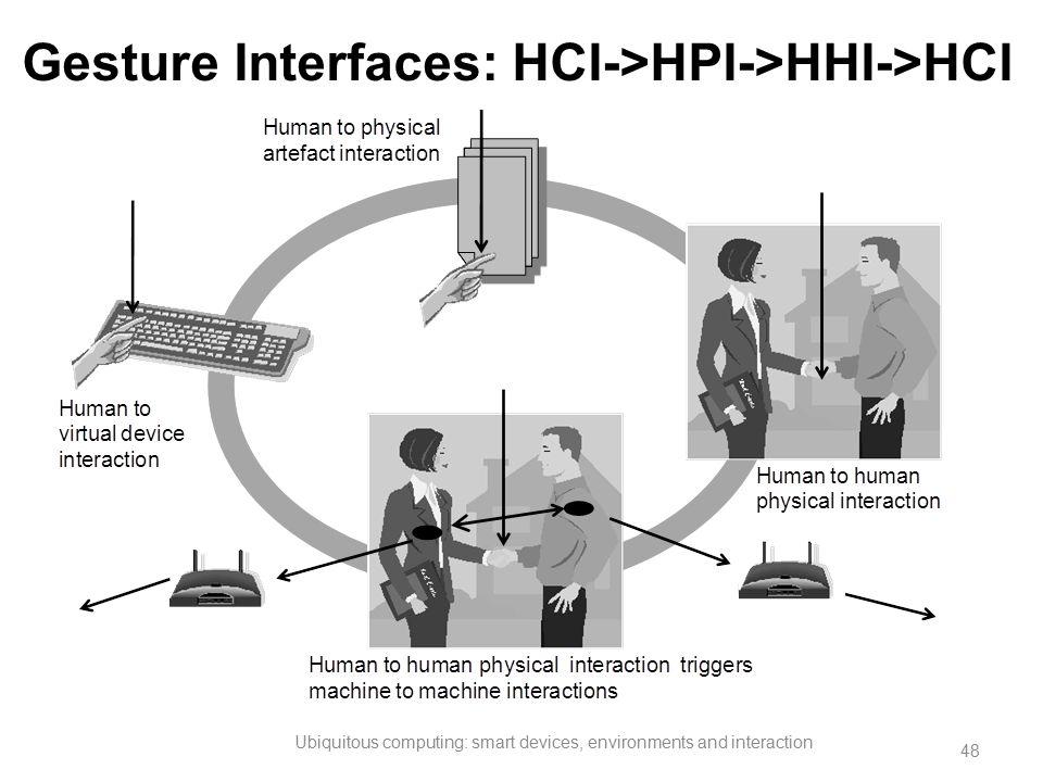 Gesture Interfaces: HCI->HPI->HHI->HCI