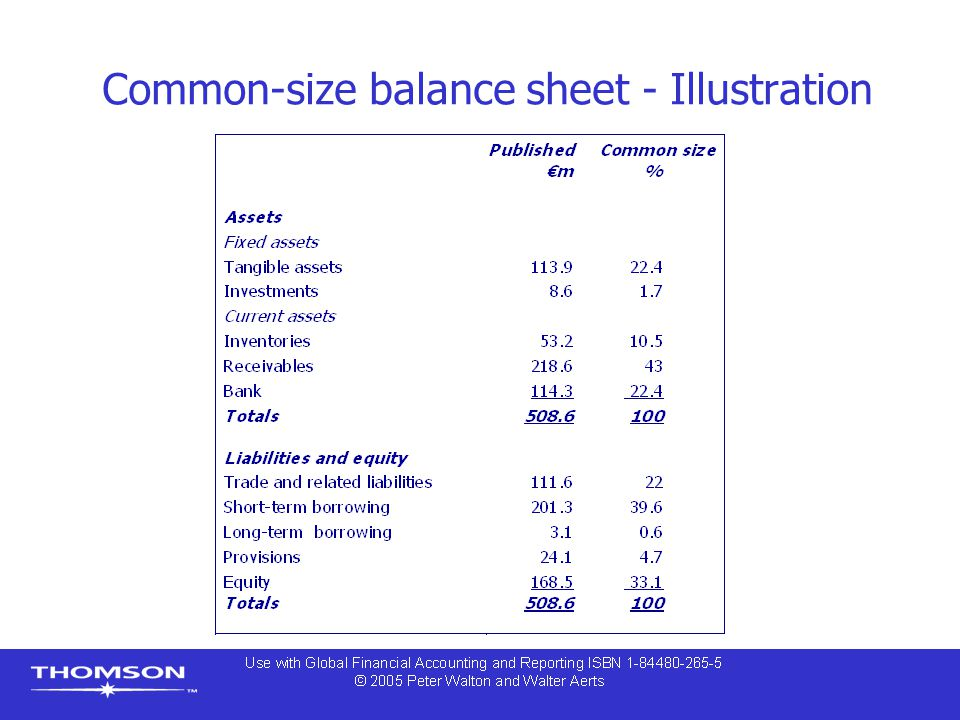 how to find common size percentage for liabilities