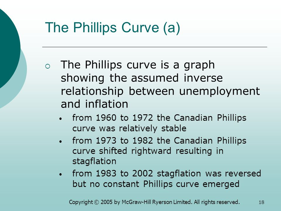 inverse relationship between unemployment and inflation are