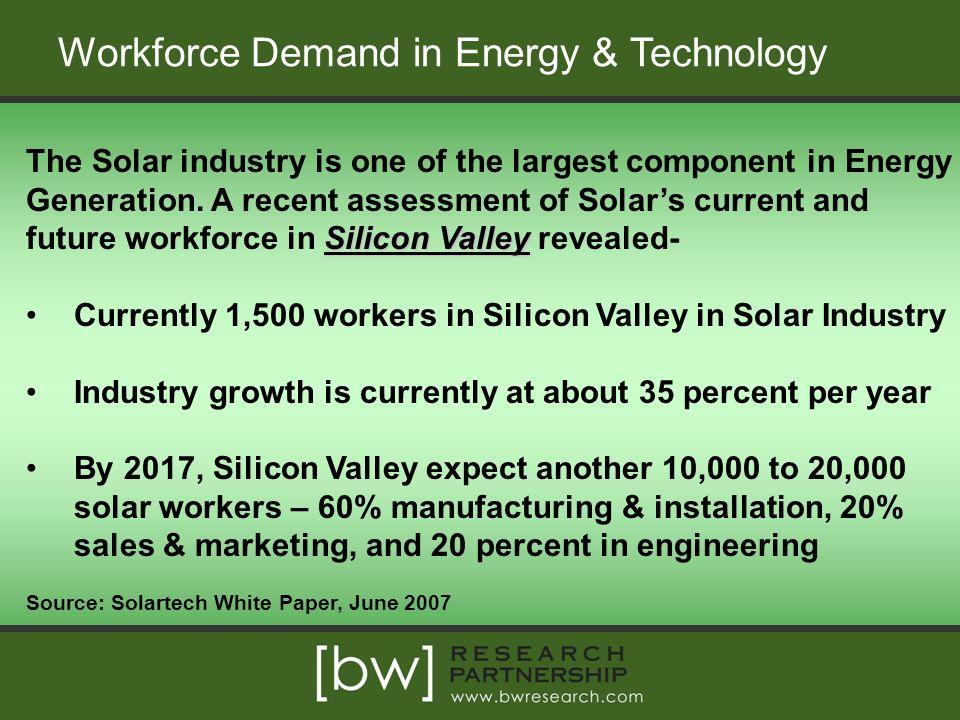 Workforce Demand in Energy & Technology
