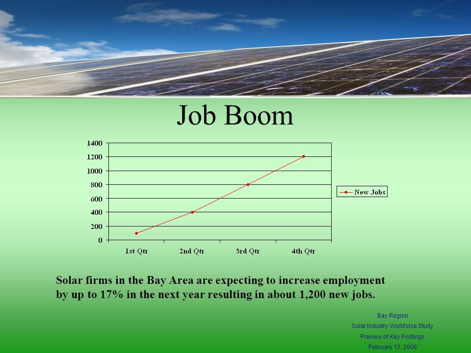 Job Boom Solar firms in the Bay Area are expecting to increase employment by up to 17% in the next year resulting in about 1,200 new jobs.