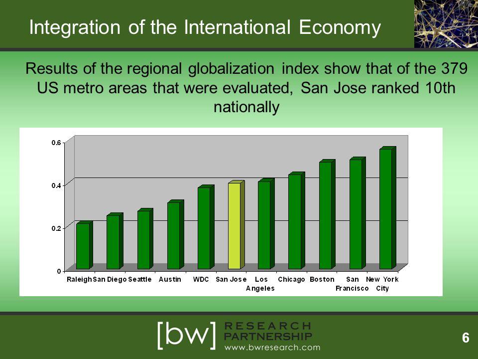 Integration of the International Economy