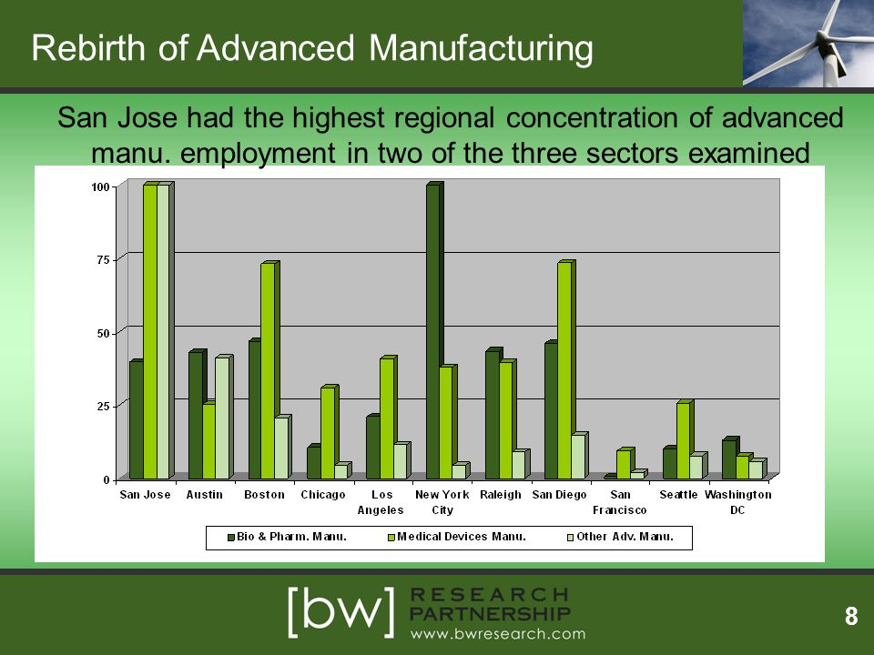 Rebirth of Advanced Manufacturing
