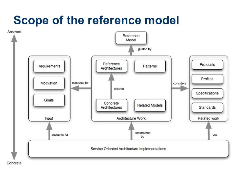 Scope of the reference model