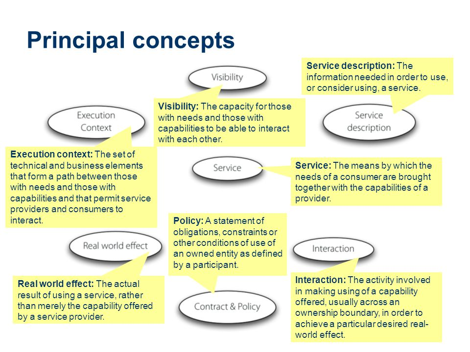Principal concepts Service description: The information needed in order to use, or consider using, a service.