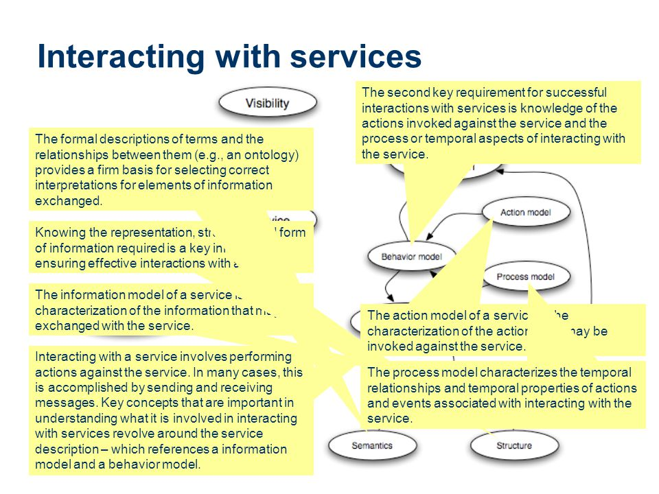Interacting with services