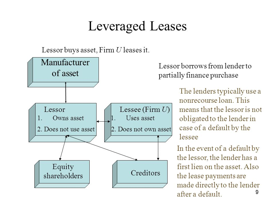 chapter 26 leasing what is a lease why lease ppt download. Black Bedroom Furniture Sets. Home Design Ideas