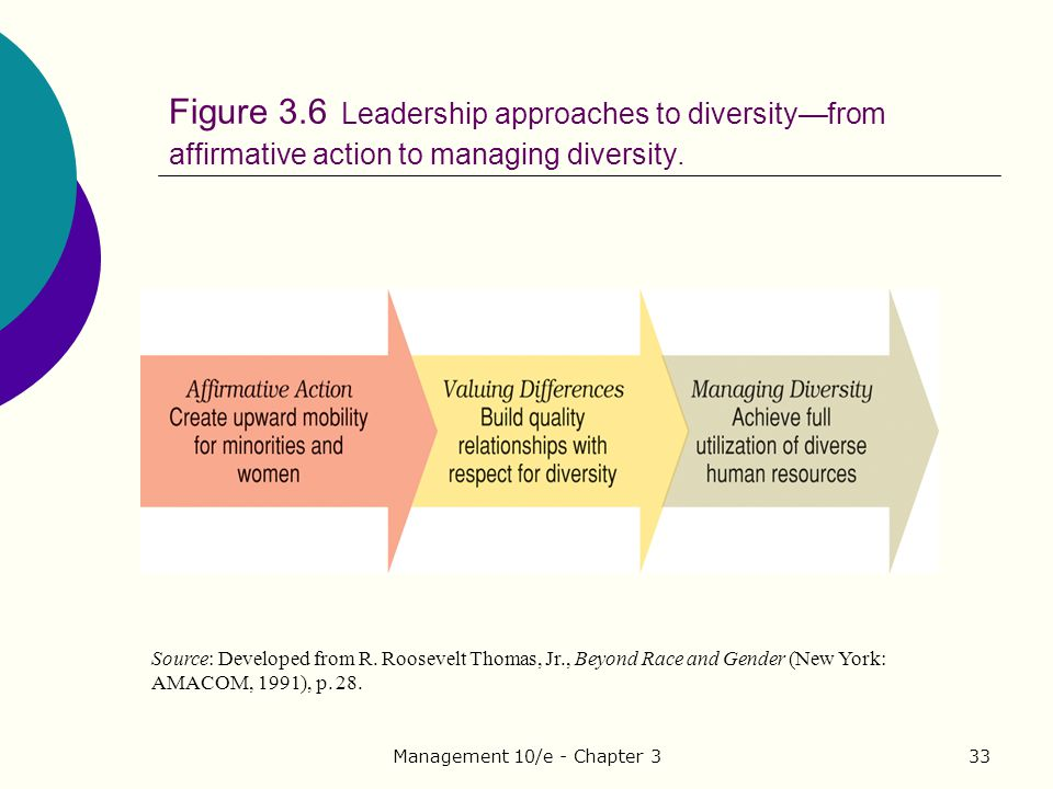 organizational diversity affirmative action and diversity The purpose of this article is to develop a conceptual framework to describe 'socially responsible diversity management' this framework seeks to demonstrate that the desired social justice.