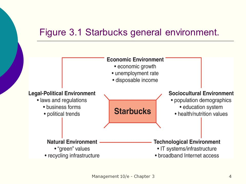 general environmental analysis starbucks Environmental analysis paper: starbucks macroeconomic forecast the importance of economic indicators to the strategic planning process in any organization is the ability to benchmark economic conditions that contribute to improve profitability, business growth and market size starbucks strategy is to expand globally to.
