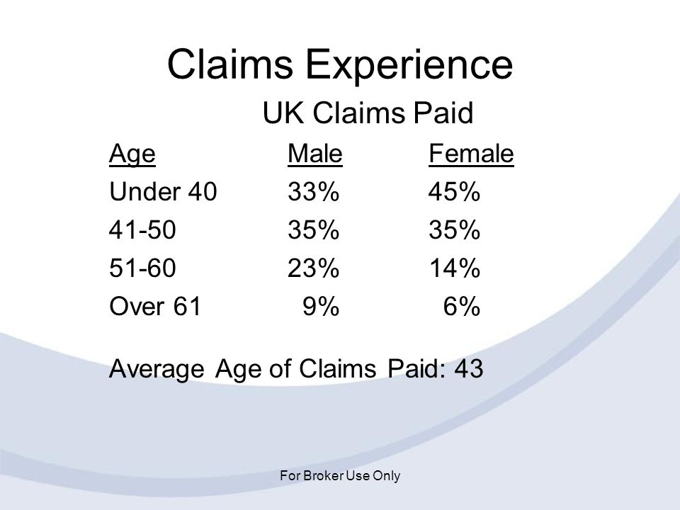 Claims Experience UK Claims Paid Age Male Female Under 40 33% 45%