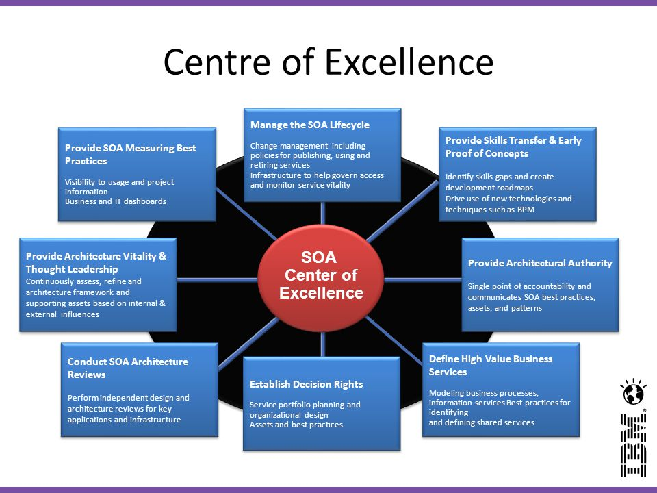 Centre of Excellence SOA Center of Excellence Manage the SOA Lifecycle