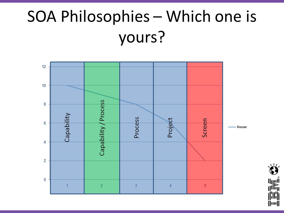 SOA Philosophies – Which one is yours