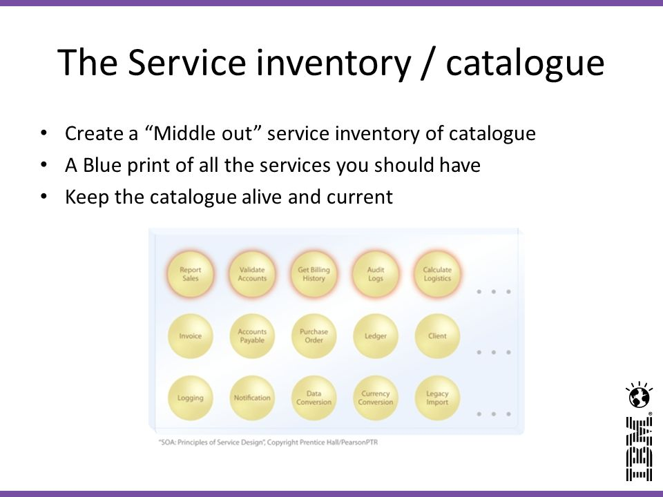 The Service inventory / catalogue