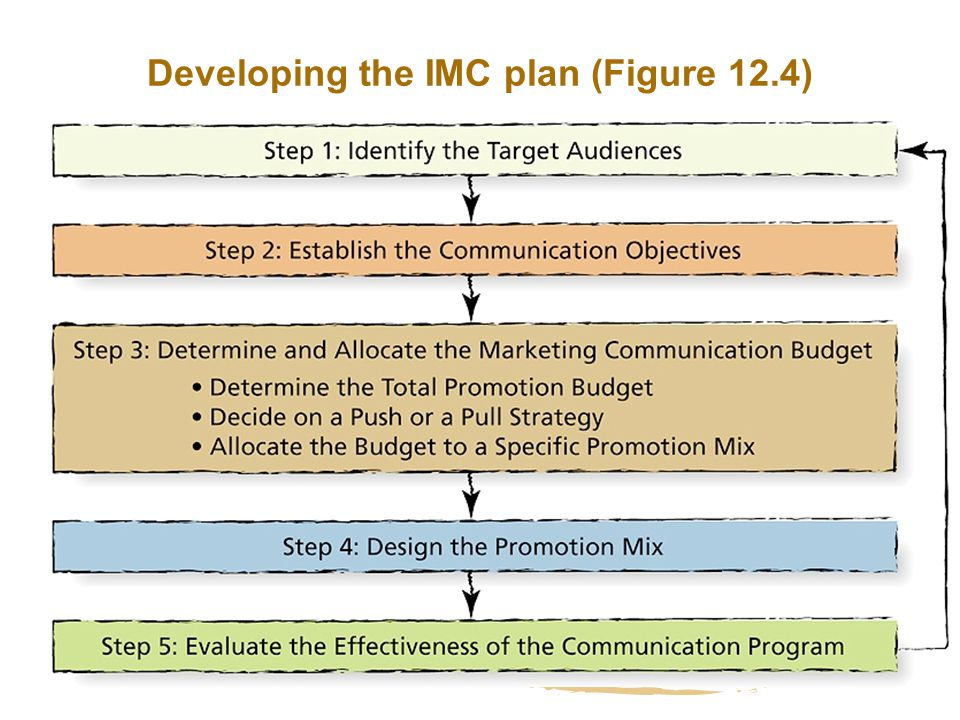 5 Components of a Successful Integrated Marketing Strategy