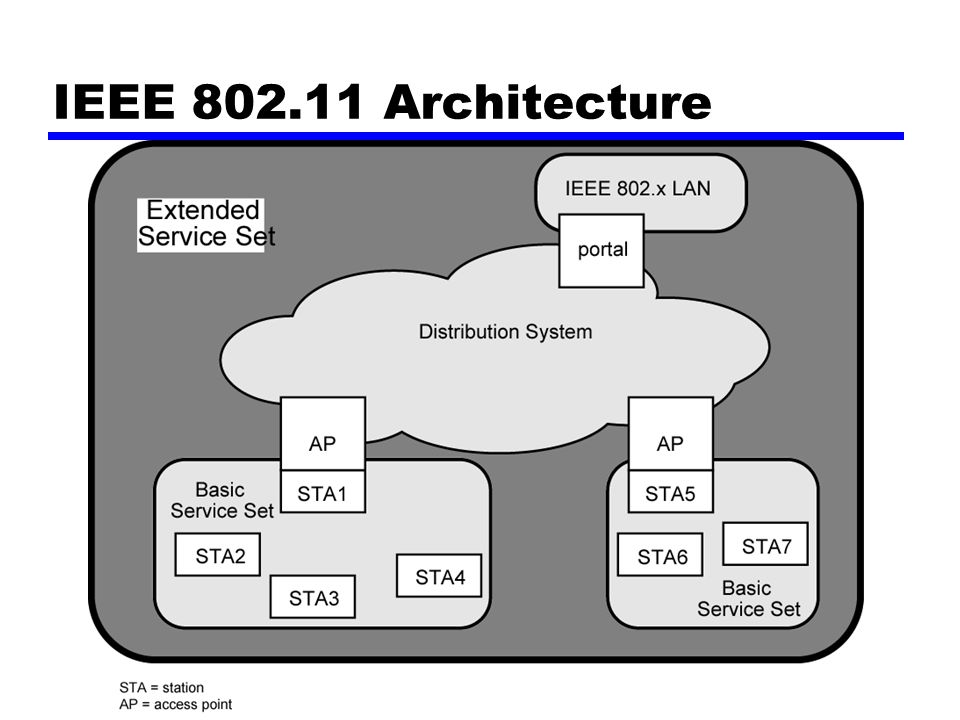 Ieee 802 11 Architecture Of William Stallings Data And Computer Communications 7th