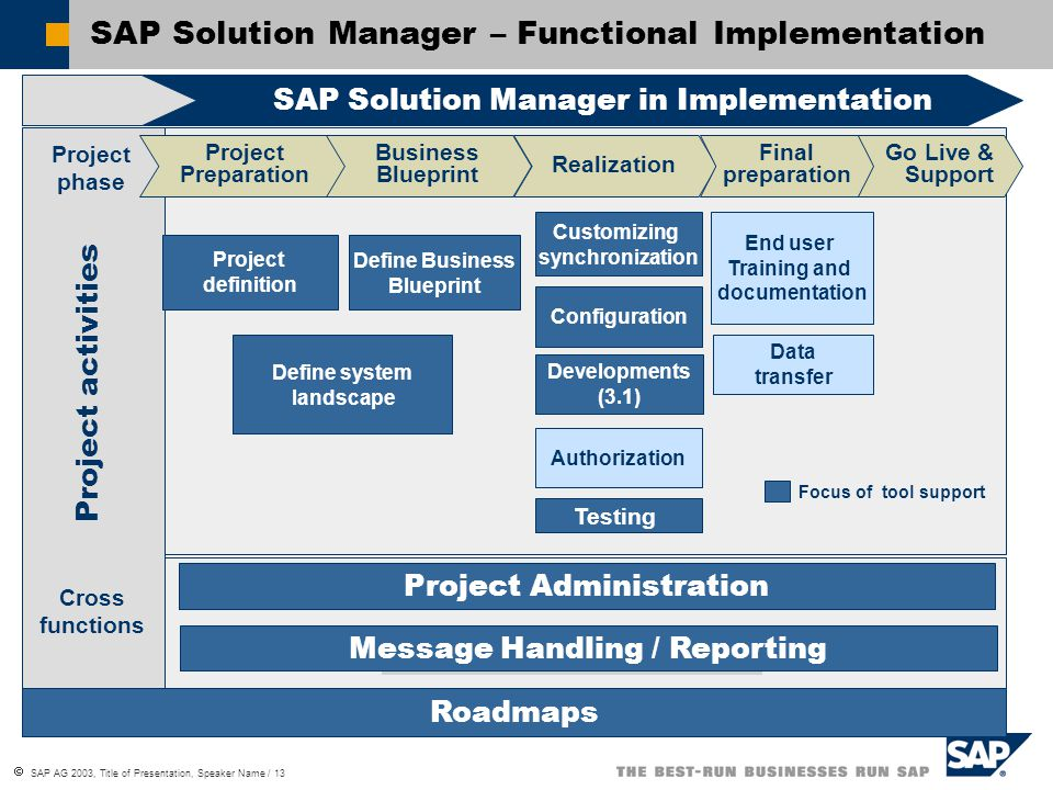 Sap solution manager implementation of mysap business suite ppt 13 sap solution manager functional implementation sap solution manager in implementation project phase project preparation business blueprint malvernweather Choice Image