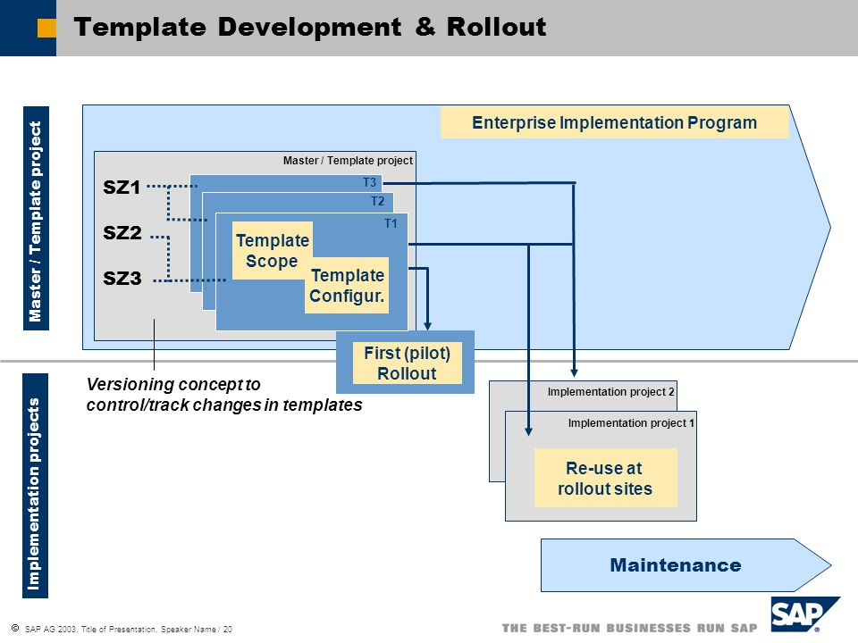 pilot project plan template - sap solution manager implementation of mysap business