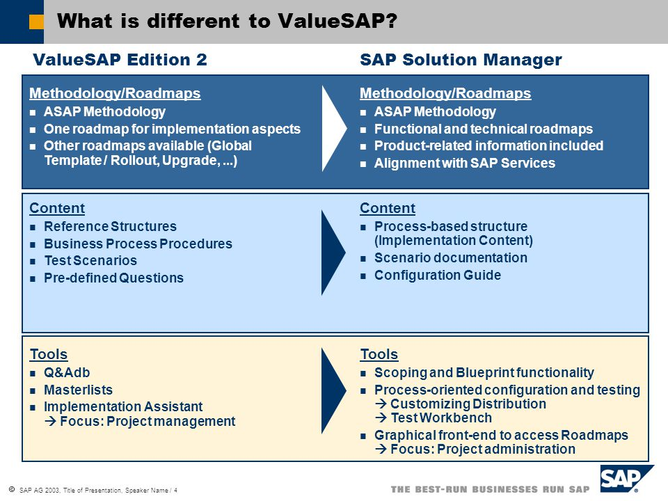 sap solution manager implementation of mysap business suite - ppt, Presentation templates
