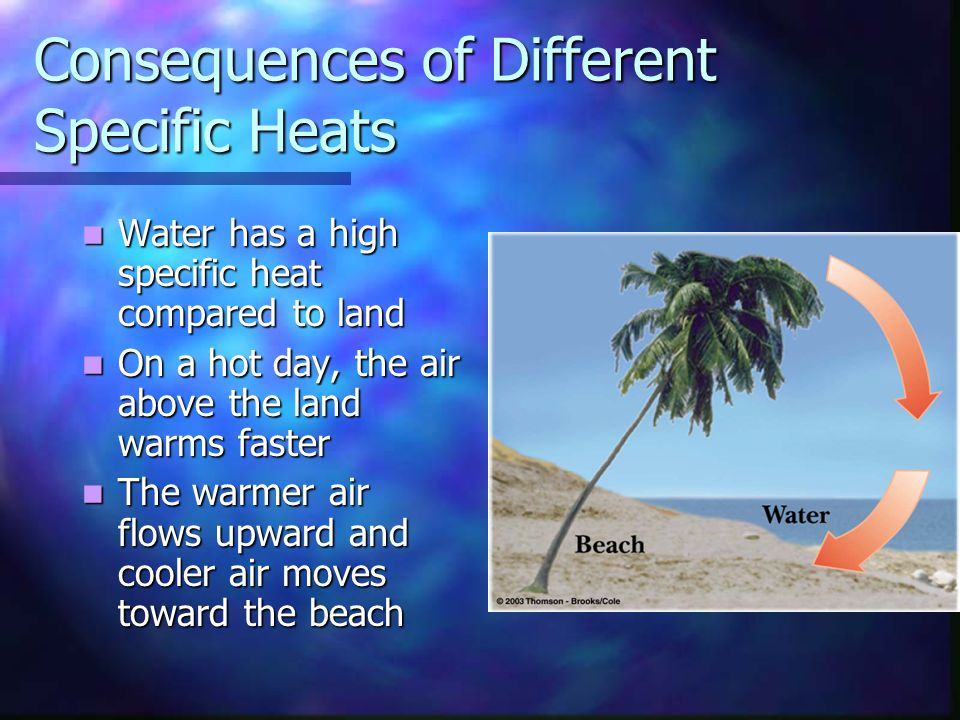 Consequences of Different Specific Heats