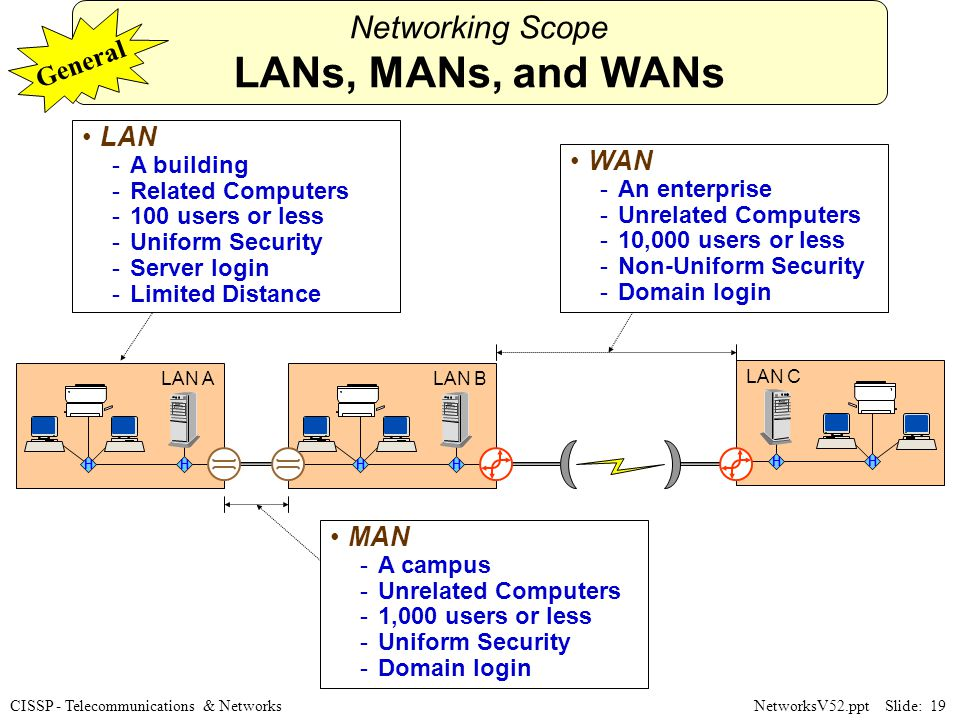 Telecommunications And Network Security Ppt Download