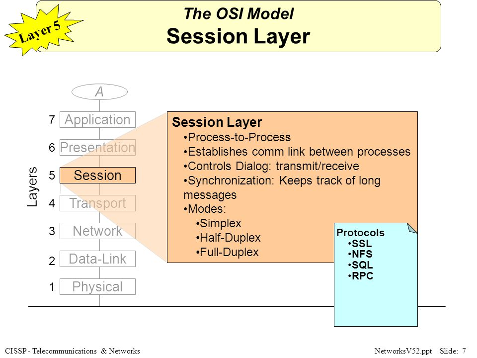 the session layer of the osi The session layer establishes a communications session between processes running on different computers and can support message-mode data transfer.
