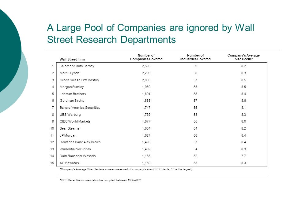 A Large Pool of Companies are ignored by Wall Street Research Departments
