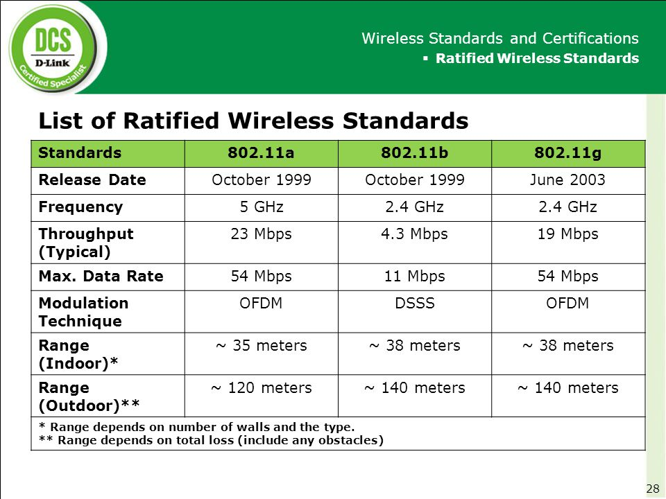 wifi proposal on 802 11b standard • the current standard is ieee 80211-1999 plus the 80211b, 80211g – 80211e, mac quality of service enhancements – 802 mandatory proposal presentations.
