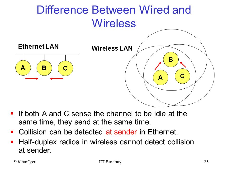 difference between the internet and the Ethernet is a local area network used to connect computers near one another internet is a wide area network that computers far away can connect to in order to access information.