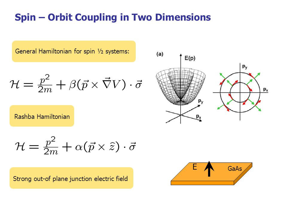 Spin–orbit interaction