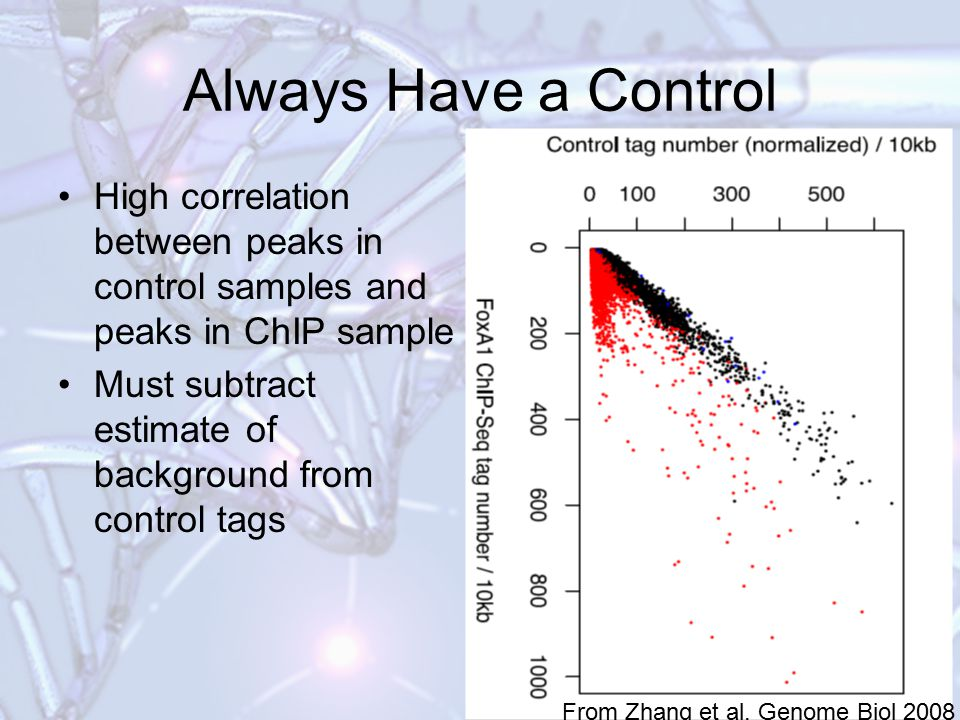 Always Have a Control High correlation between peaks in control samples and peaks in ChIP sample.