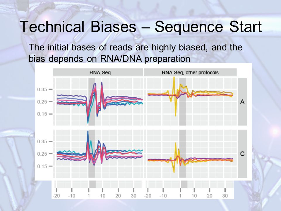 Technical Biases – Sequence Start