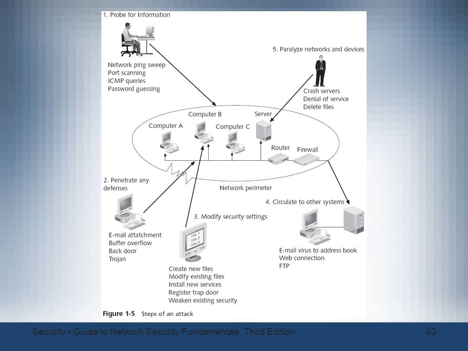 security guide to network security fundamentals Security+ guide to network security fundamentals - 2nd4p - download as pdf file (pdf), text file (txt) or read online.
