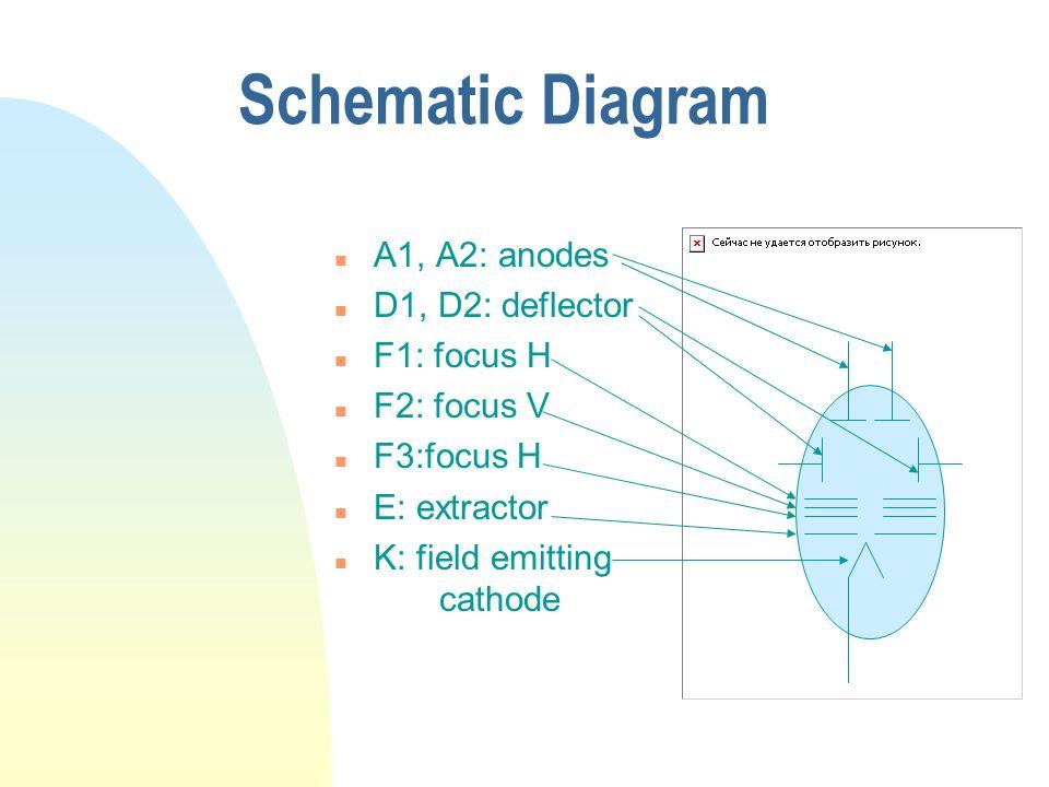 Schematic Diagram A1, A2: anodes D1, D2: deflector F1: focus H