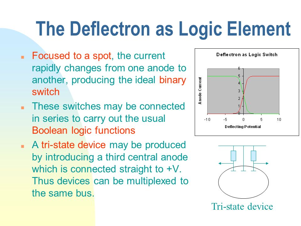 The Deflectron as Logic Element