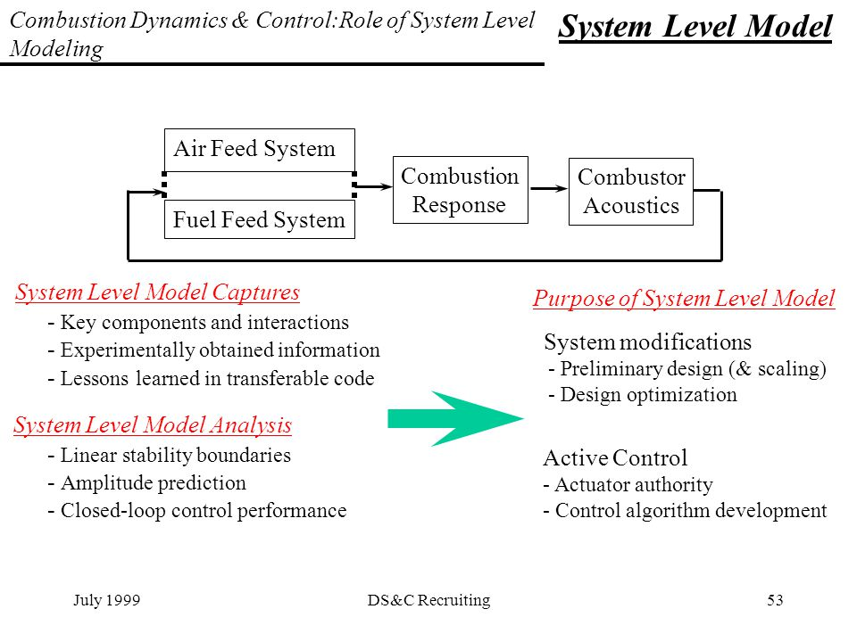 modeling and analysis of dynamic systems pdf download