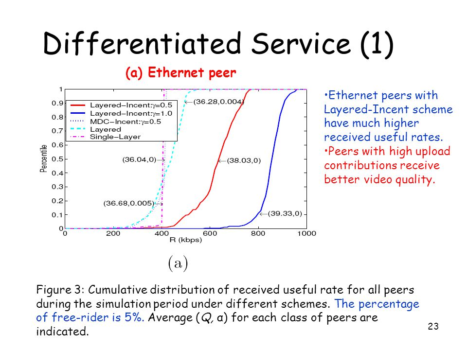 Differentiated Service (1)