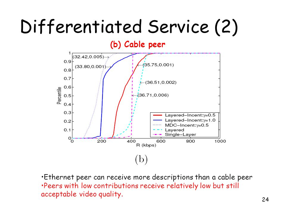 Differentiated Service (2)