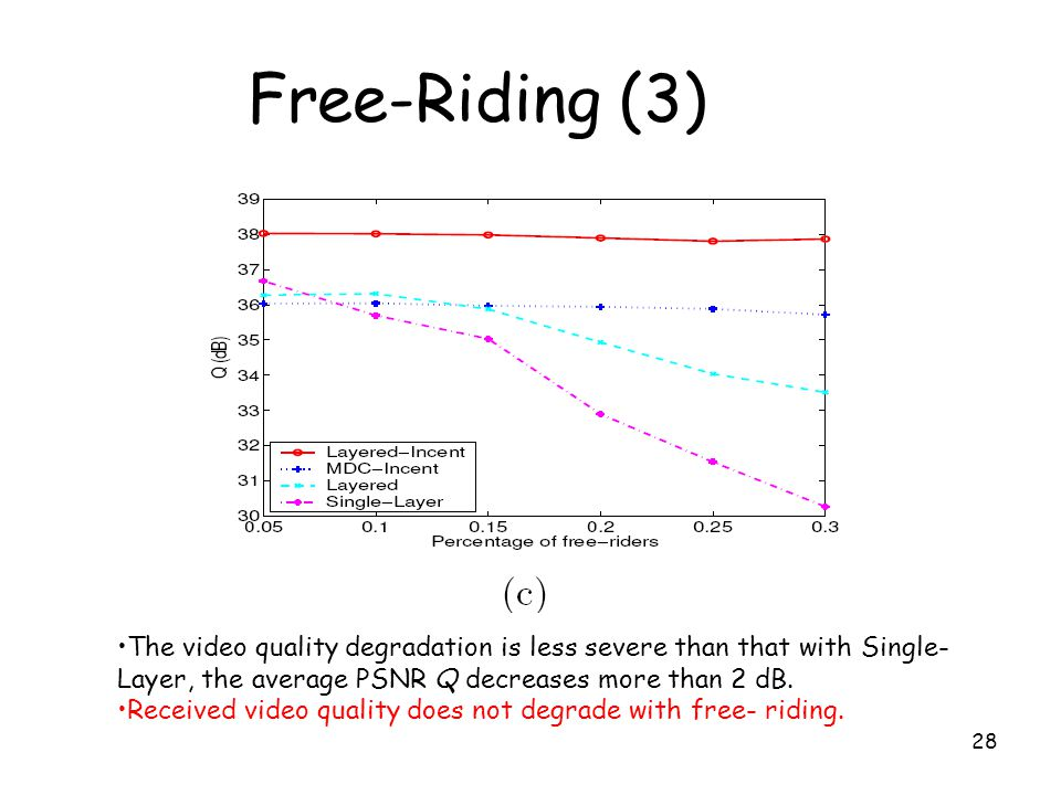 Free-Riding (3) The video quality degradation is less severe than that with Single-Layer, the average PSNR Q decreases more than 2 dB.