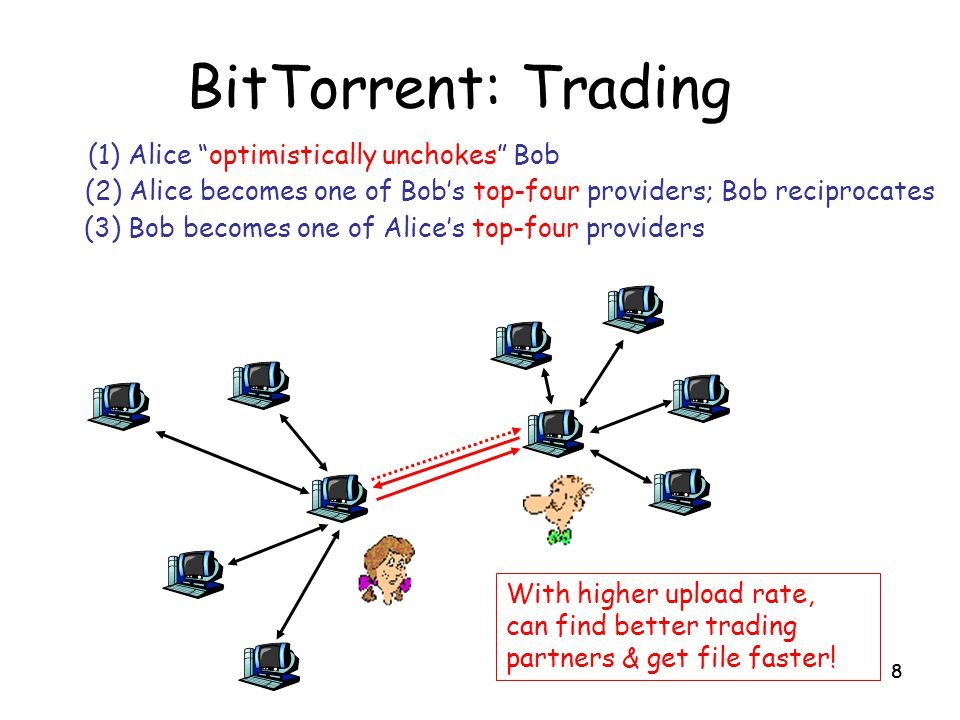 BitTorrent: Trading (1) Alice optimistically unchokes Bob